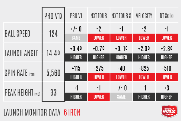 Titleist Nxt Tour S Spin Rate