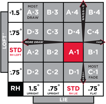 As You Look At The Chart A1 Is Neutral That Means It Standard Lie Angle And Loft Stated On Head