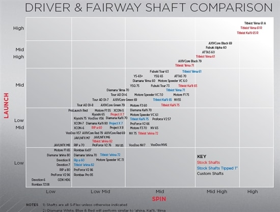 Driver Shaft Flex Chart