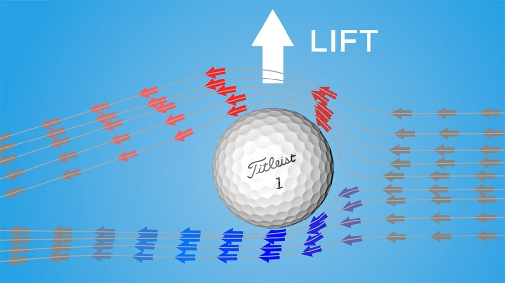Air traveling faster above a golf ball than below it creates lift