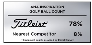 Titleist was the overwhleming golf ball choice among players at the LPGA Tour's 2019 ANA Inspiration