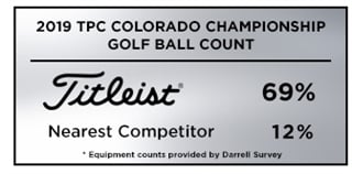 Graphic showing that Titleist was the most popular golf ball among players at the 2019 TPC Colorado Championship