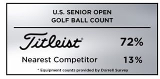 Graphic showing that Titleist was the top golf ball choice among competitors at the 2019 U.S. Senior Open