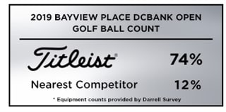 Graphic showing that Titleist was the overwhelming golf ball choice among players at the 2019 Bayview Place DCBank Open