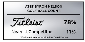 Darrel Survey Golf Ball Count Gaohic from the 2019 AT&T Byron Nelson