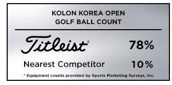 Graphic showing that Titleist was the overwhelming golf ball choice among players at the 2019 Kolon Korea Open